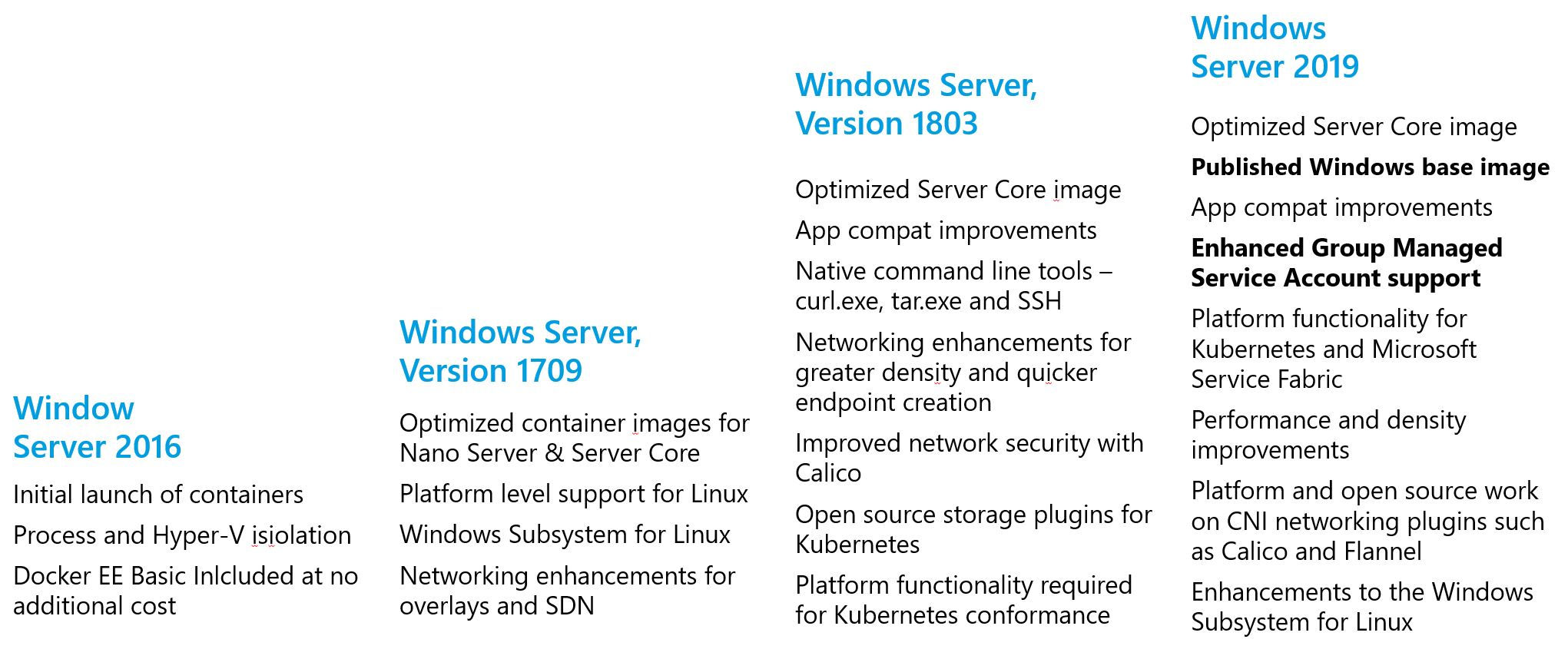 Image of a historical overview of added features to Windows Server in regards to containers.