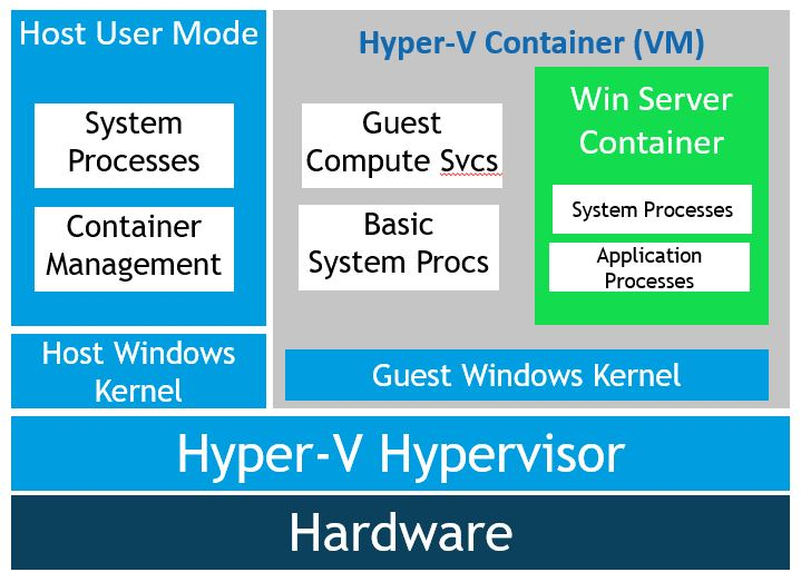 Image of a Windows Hyper-V container host.