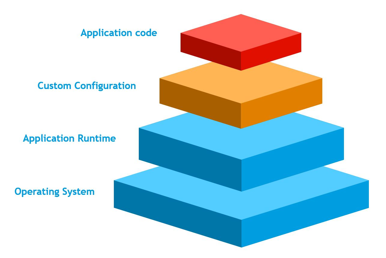 Image of a representation of all the layers of a docker image.