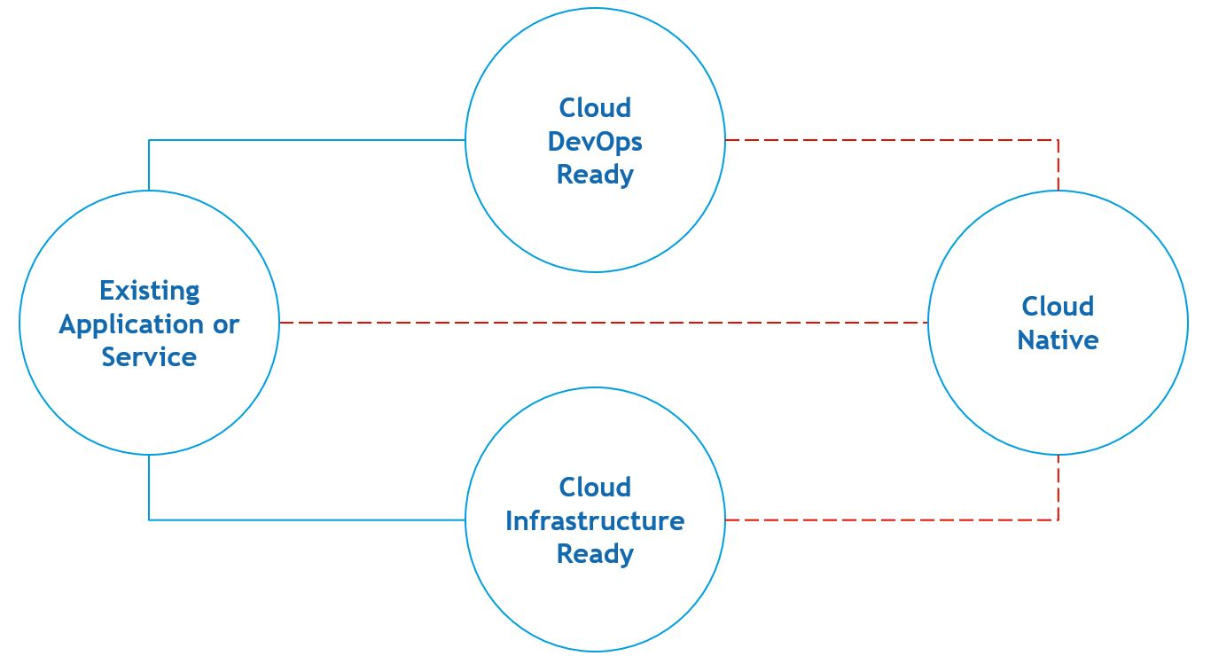 Image of three different approaches we've seen customers take toward reworking an application to become cloud native.