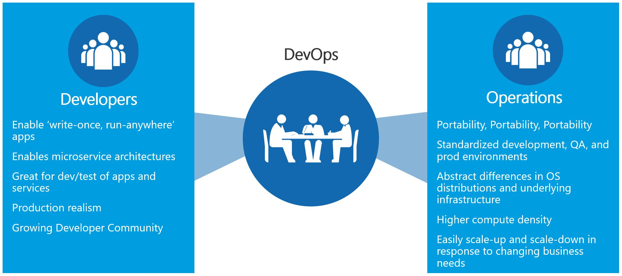 Image of why you should use DevOps, also explained below.