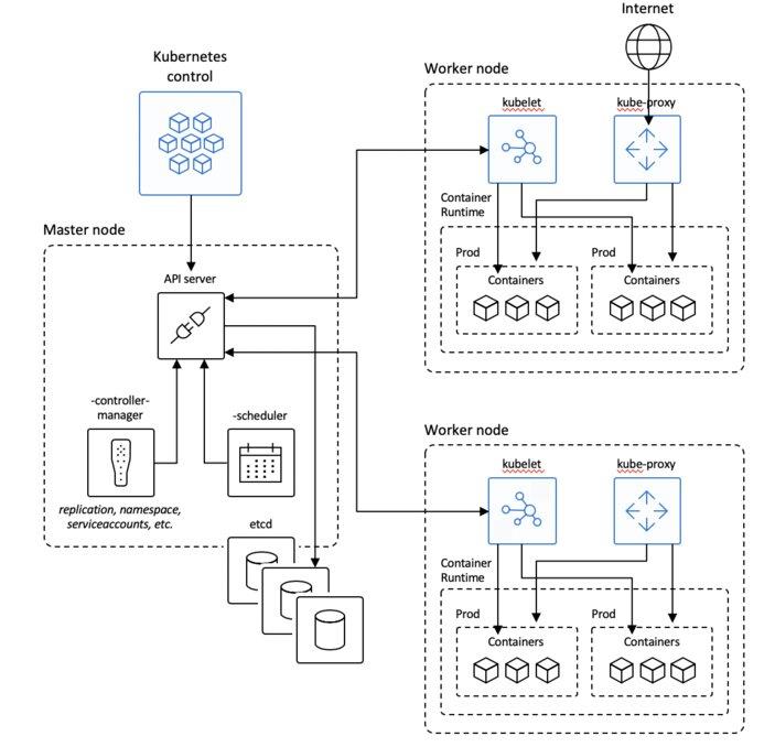 Kubernetes Architecture diagram.