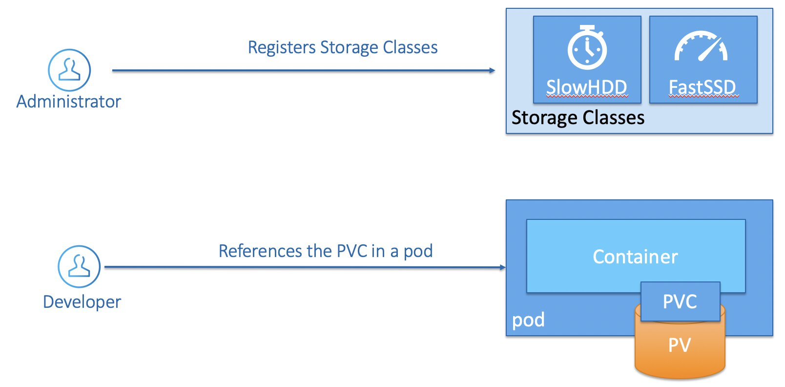 Dynamic Storage Provisioning - PV & PVC with user referencing the PVC in a pod.