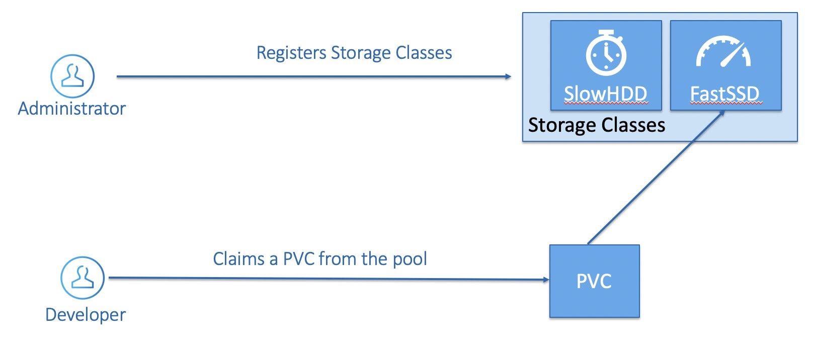 Dynamic Storage Provisioning - PV & PVC.