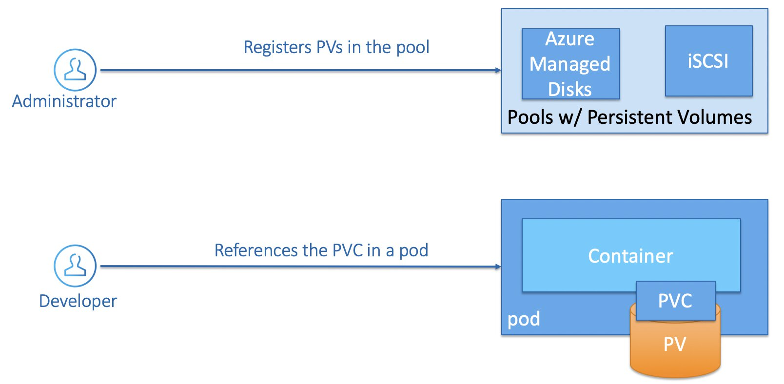 Static Storage Provisioning - PV & PVC with user referencing the PVC in a pod.