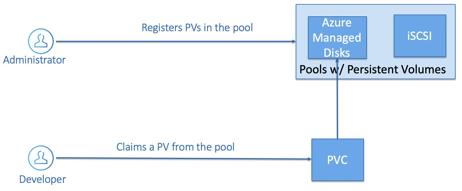 Static Storage Provisioning - PV & PVC.