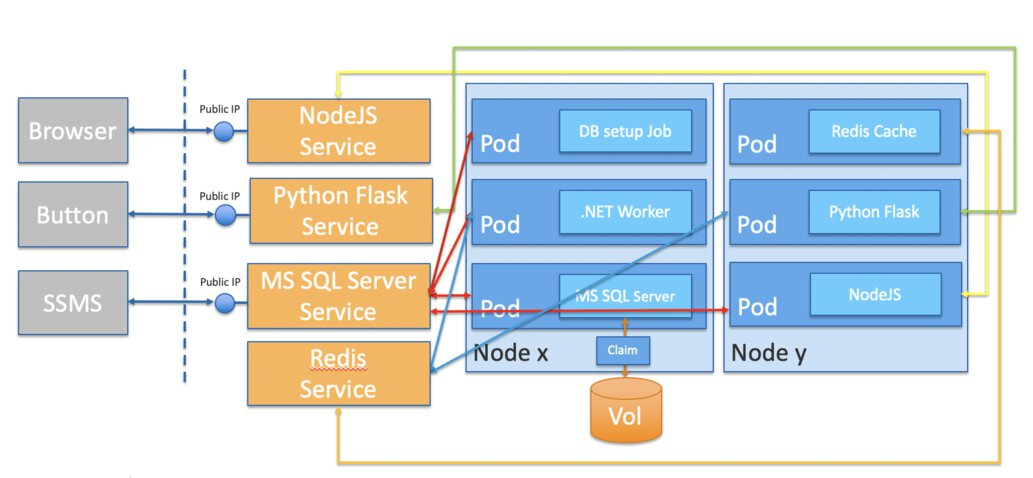 The demo, Kubernetes application architecture.