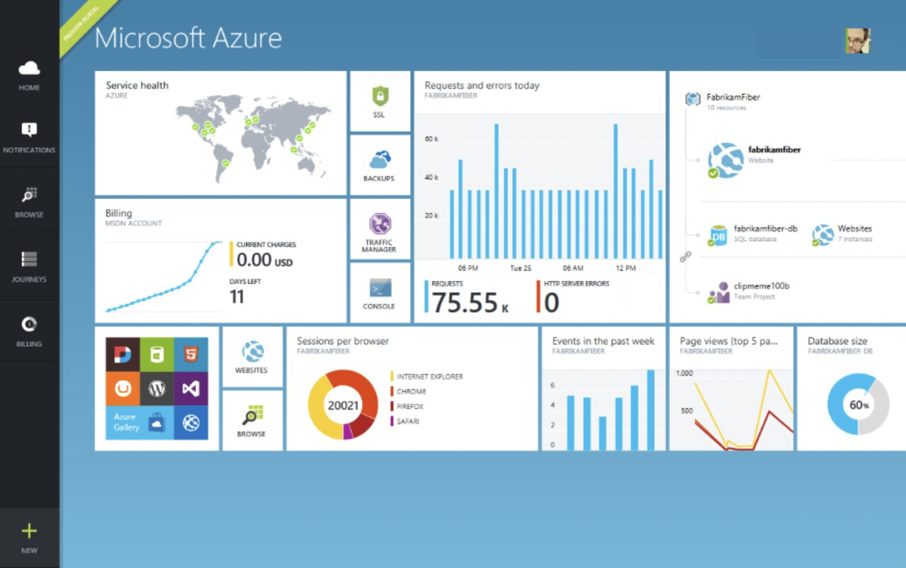 The Azure portal in 2015.