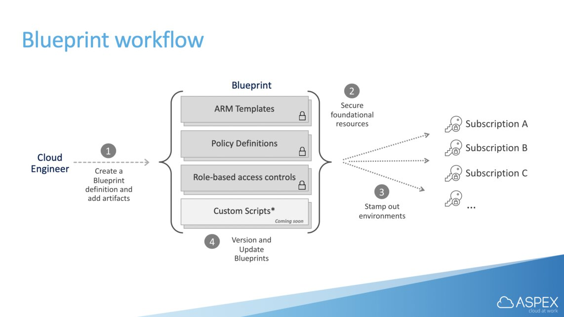 Overview of the Azure Blueprints workflow.