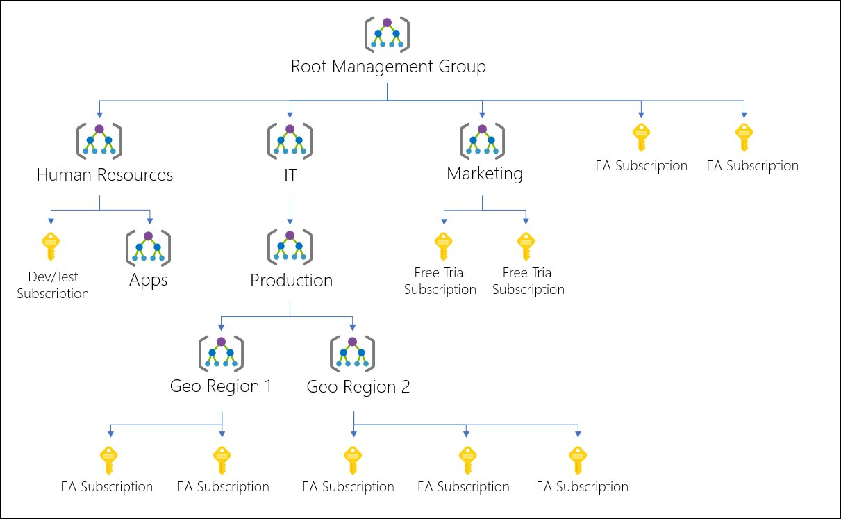Example of a management group hierarchy.