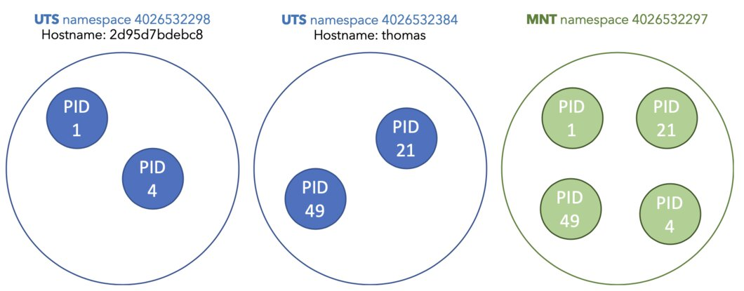Image showing that PID 1 and PID 4 are in a different UTS namespace and share a different hostname compared to PID 21 and PID 49.