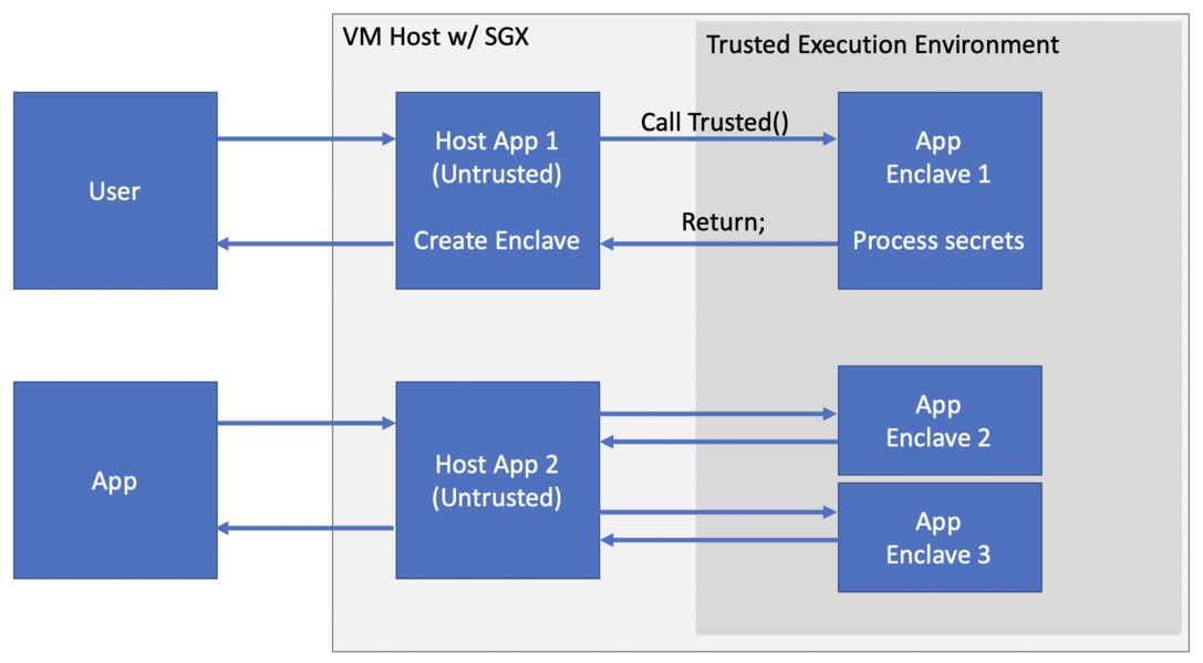 Image showing that an application is partitioned into a trusted and untrusted part, on the host VM with SXG.