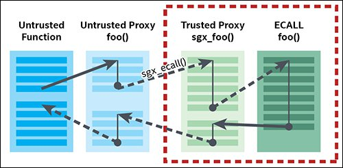 Image of proxy functions for an ECALL.