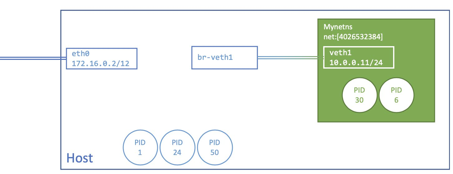 Image showing an overview of what was created. eth0 and br-veth1 are part of the initial namespace, while veth1 is part of the network namespace with inode link 4026532384. br-veth1 and veth1 are a device pair.