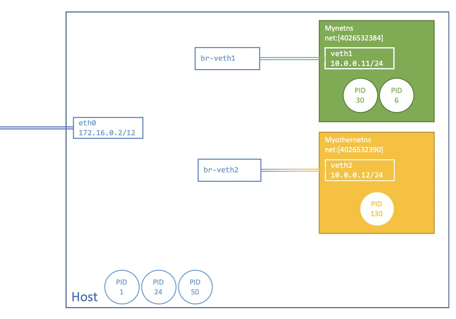 Image showing an overview of what was created. eth0, br-veth1, br-veth2 are part of the initial namespace, while veth1 and veth2 are part of their own separate network namespaces.