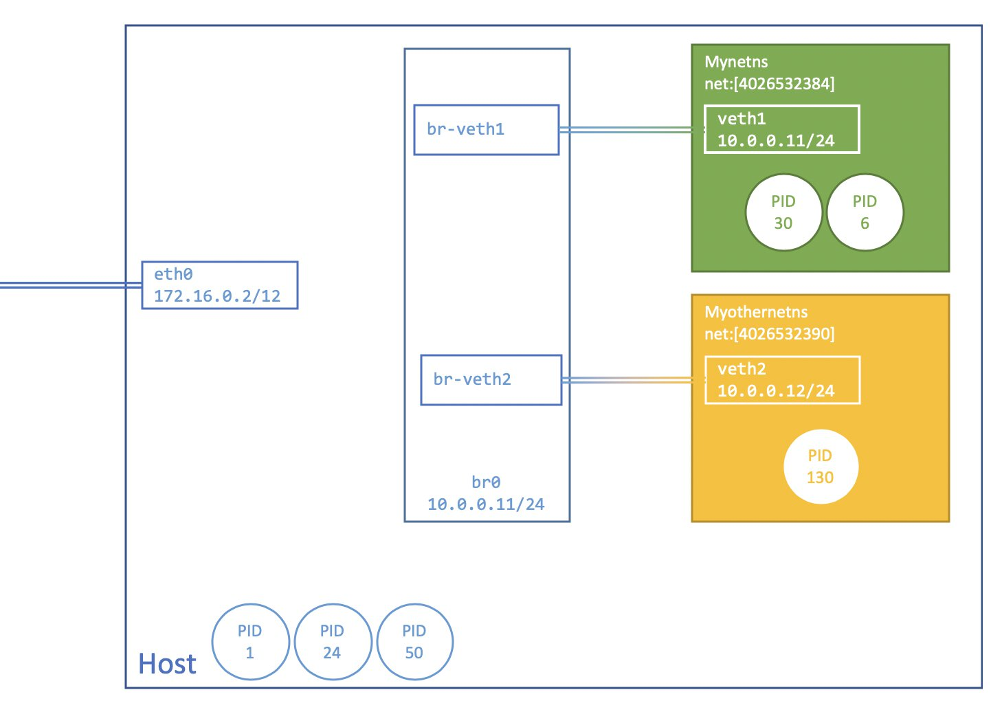 Image showing an overview of what was created. eth0, br-veth1, br-veth2 are part of the initial namespace, while veth1 and veth2 are part of separate network namespaces. br-veth1 and br-veth2 are connected to the bridge, br0.