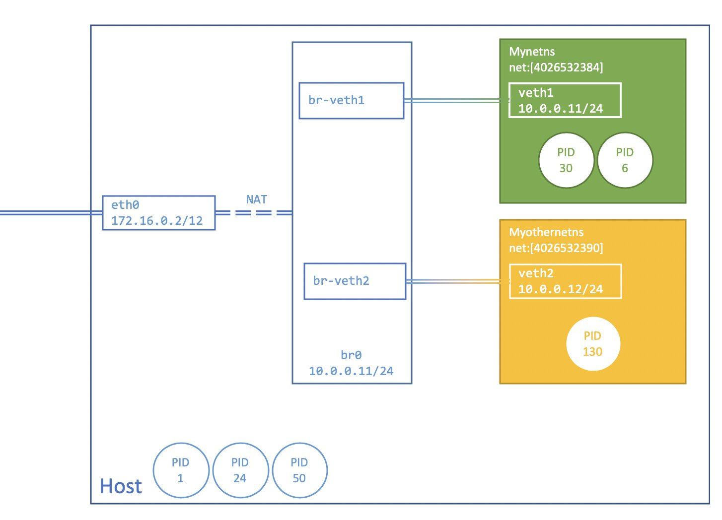 Image showing a final overview of the networking topology. eth0, br-veth1, br-veth2 are part of the initial namespace, while veth1 and veth2 are part of separate network namespaces. br-veth1 and br-veth2 are connected to the bridge, br0. NAT rules are enabled to ensure that packets find their way out of the host.