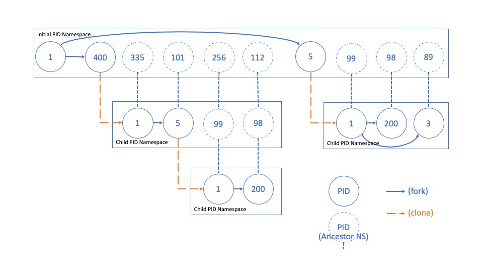 image of a PID namespace tree