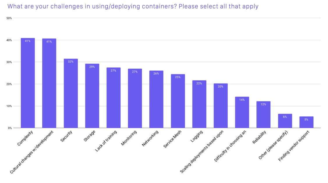 """A  picture of a graph from the CNCF survey 2020, which asked participants """"what are your challenges in using or deploying containers? Select all that apply."""