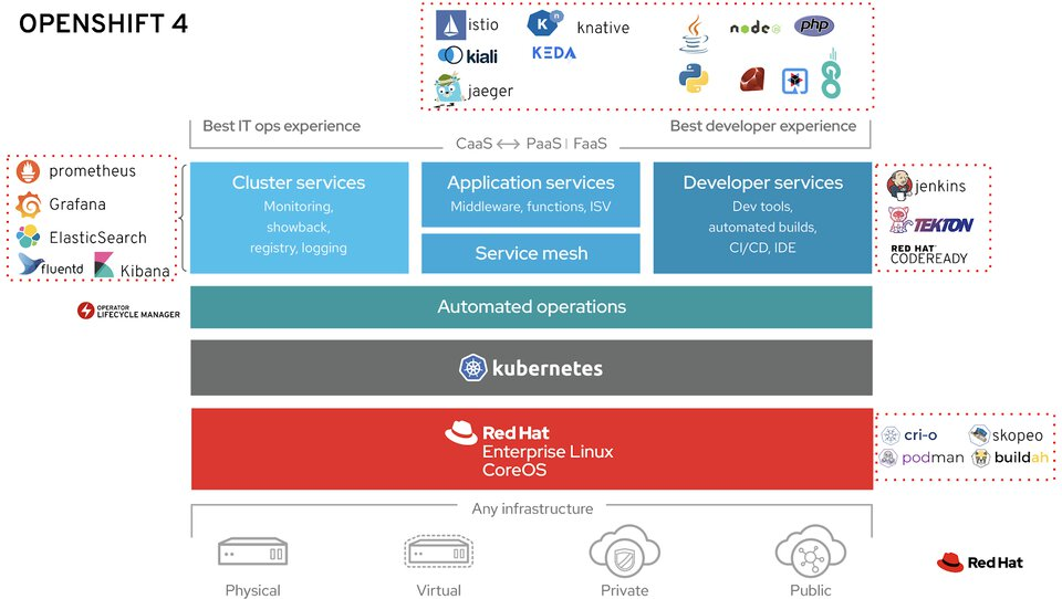 A picture of the OpenShift 4 stack which contains the following list of software: Linux, Cri-o, Podman, Skopeo, Buildah, Operator Framework, Prometheus, Grafana, Elastic Search, FluentD, Kibana, Jenkins, Tekton, Code Ready Workspaces, Istio, Kiali, Jaeger, Quay, Knative, Keda, S2i (source to container image), OpenShift Container Storage, CSI plugins (storage), Ceph (storage), Rook (Ceph Operator), OpenvSwitch, Open Virtual Network, CNI plugins (networking) and KubeVirt.
