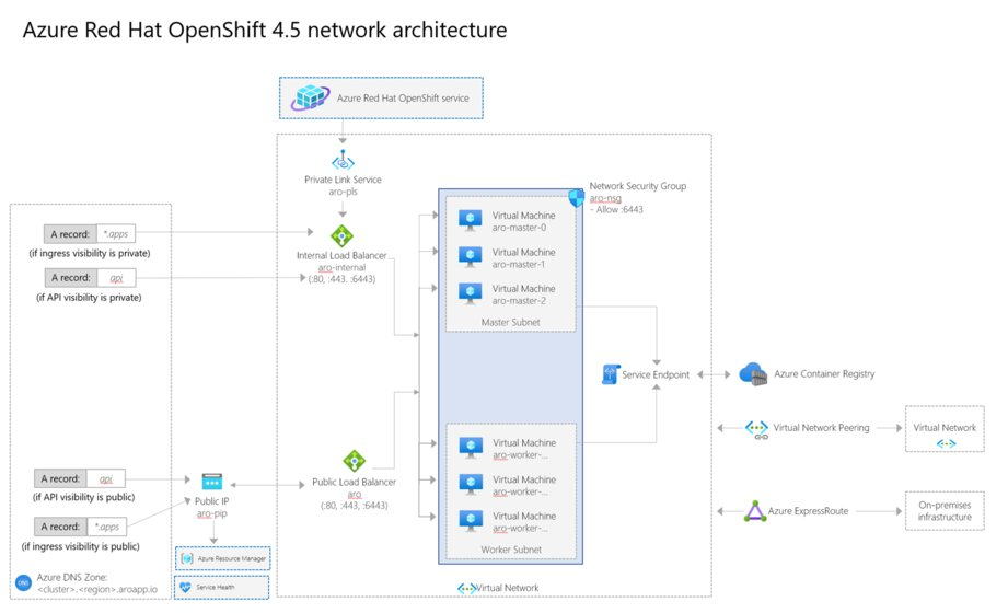 A picture of the OpenShift 4.5 architecture.