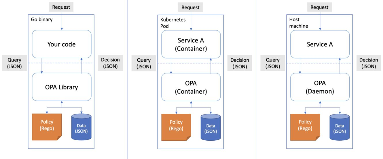A picture of the different ways in which you can deploy OPA to your architecture.